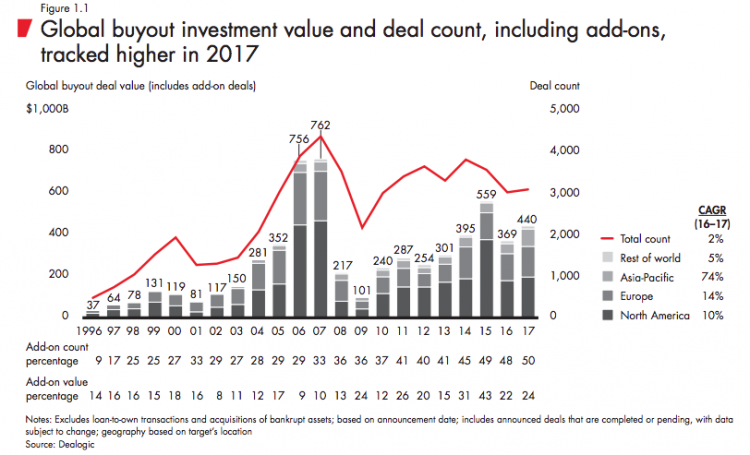 Private Equity investment value rises